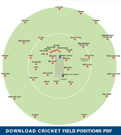 Cricket Information Hart Sport